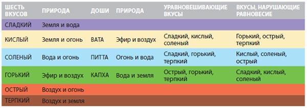 Теория пяти элементов и трех Дош Аюрведы  Shest-vkusov